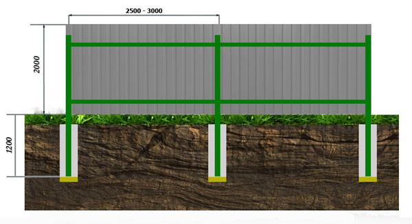 Схема забора из профнастила с бетонированием столбов:
