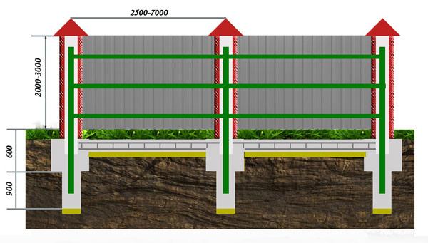 Схема забора из профнастила с кирпичными столбами на ленточном фундаменте:
