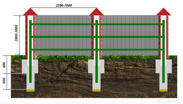 Установить забор из профнастила с кирпичными столбами